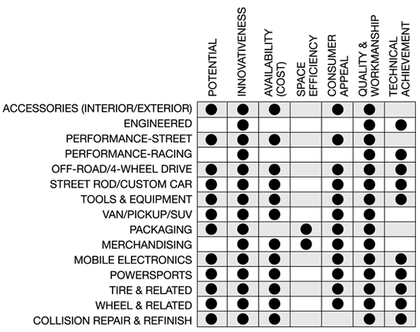 Exhibition Stand Judging Criteria : New product info and display guidelines sema show